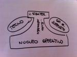 componenti struttura organizzativa